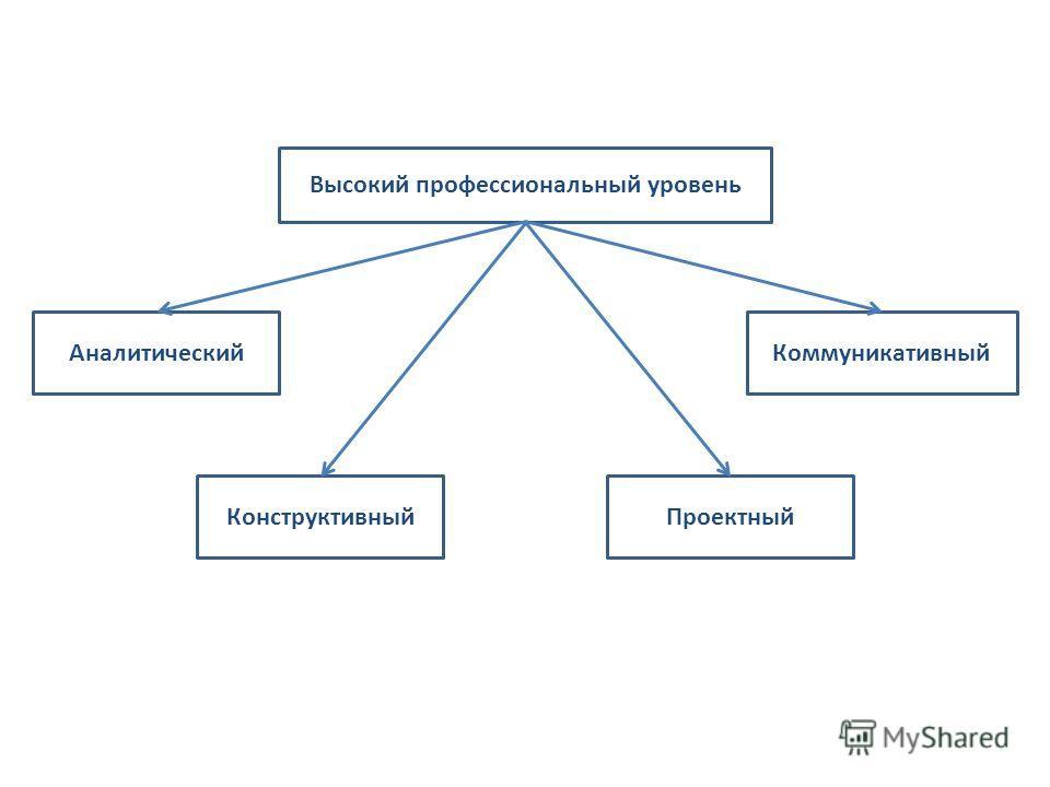 Высокий профессиональный уровень Аналитический Конструктивный Коммуникативный Проектный
