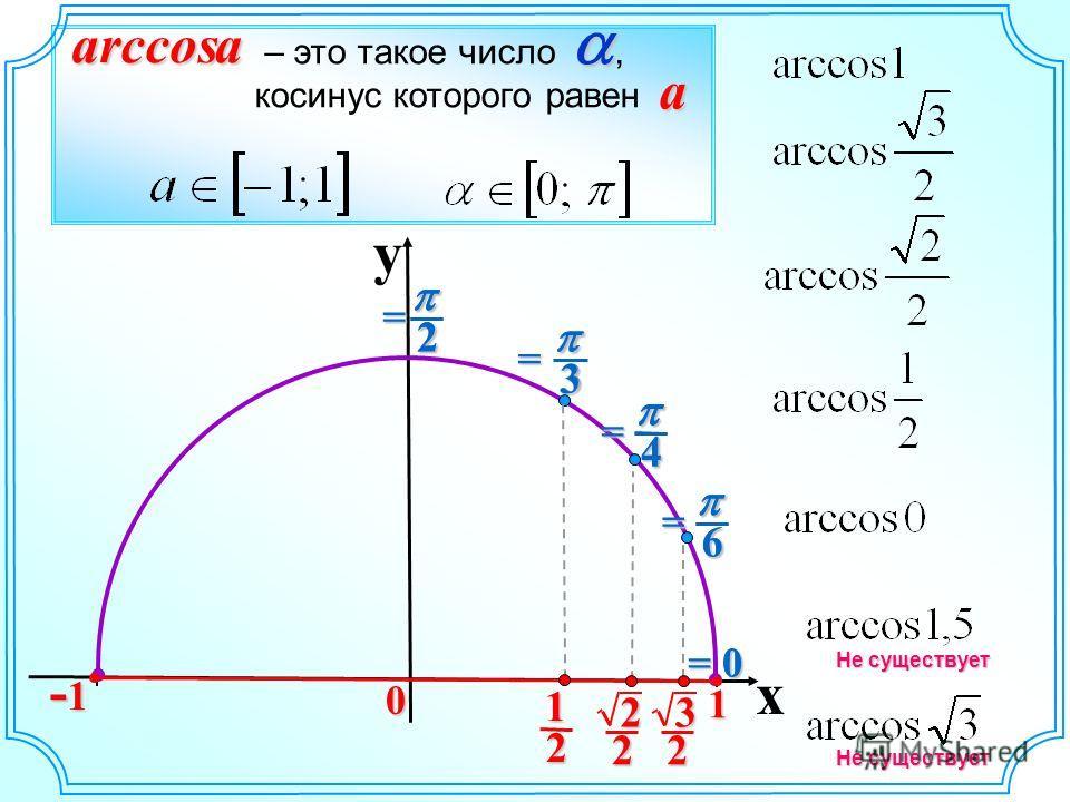 y x 0 0arccosa – это такое число, косинус которого равен a = 0 6= 4= 3= 2= Не существует 6 4 3 2 2 1 2 2 3 2 1 -1-1-1-1