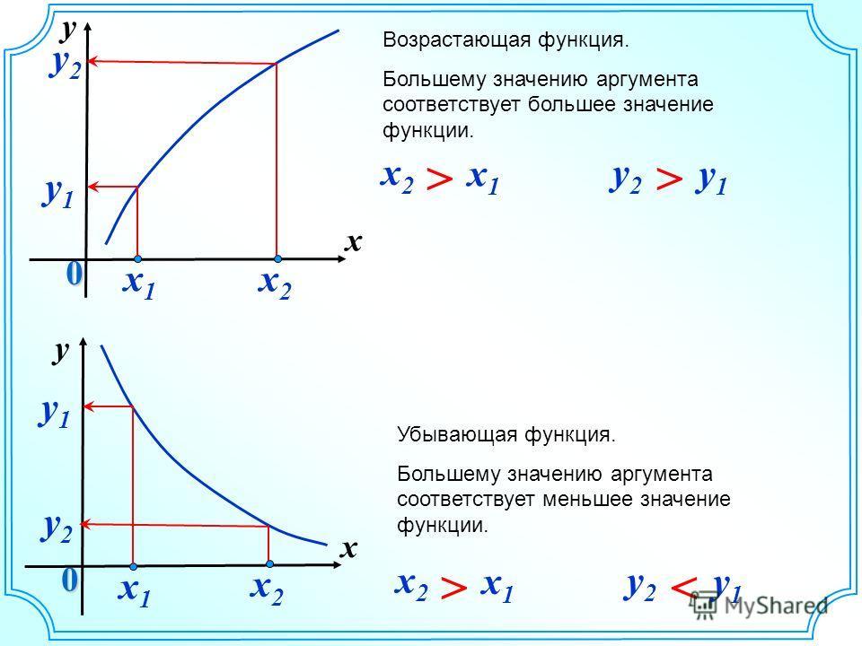 y x 0 x2x2 y2y2 x2x2 x1x1 y2y2 y1y1 x2x2 x1x1 y2y2 y1y1 x1x1 y1y1 y x 0 x2x2 y2y2 x1x1 y1y1 Убывающая функция. Большему значению аргумента соответствует меньшее значение функции. Возрастающая функция. Большему значению аргумента соответствует большее