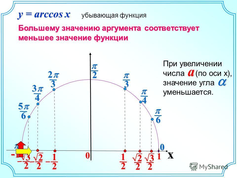 3 2 4 3 6 5 6 4 3 20 x 3 2 0 1 -1-1-1-1 2 2 2 1 0 2 2 2 1 3 2 y = arccos x При увеличении числа (по оси х), значение угла уменьшается. a убывающая функция Большему значению аргумента соответствует меньшее значение функции