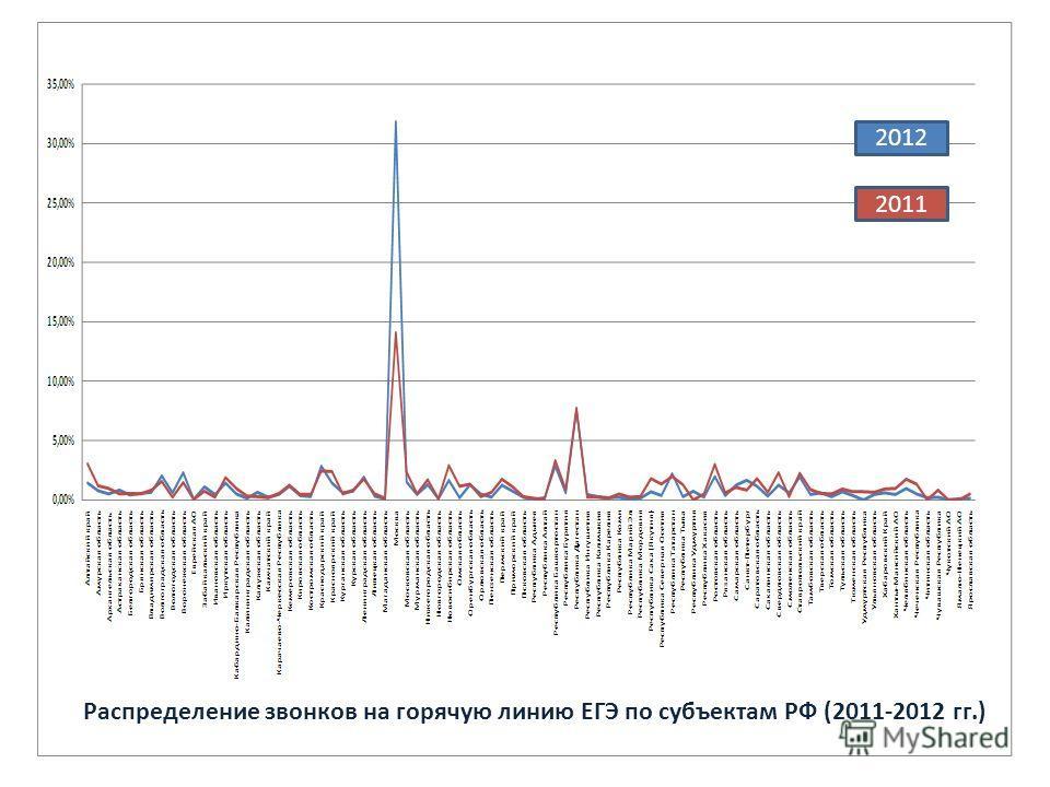 Распределение звонков на горячую линию ЕГЭ по субъектам РФ (2011-2012 гг.) 2012 2011