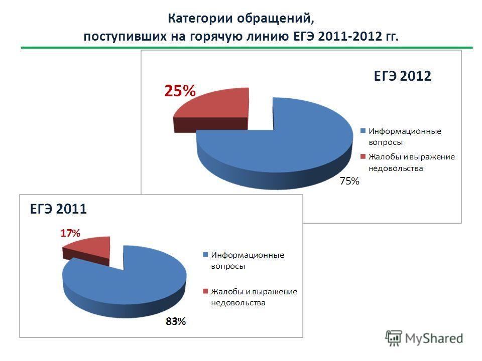 Категории обращений, поступивших на горячую линию ЕГЭ 2011-2012 гг.