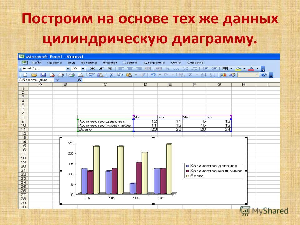 Построим на основе тех же данных цилиндрическую диаграмму.
