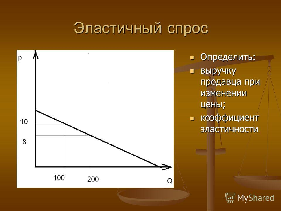 Эластичный спрос Определить: выручку продавца при изменении цены; коэффициент эластичности