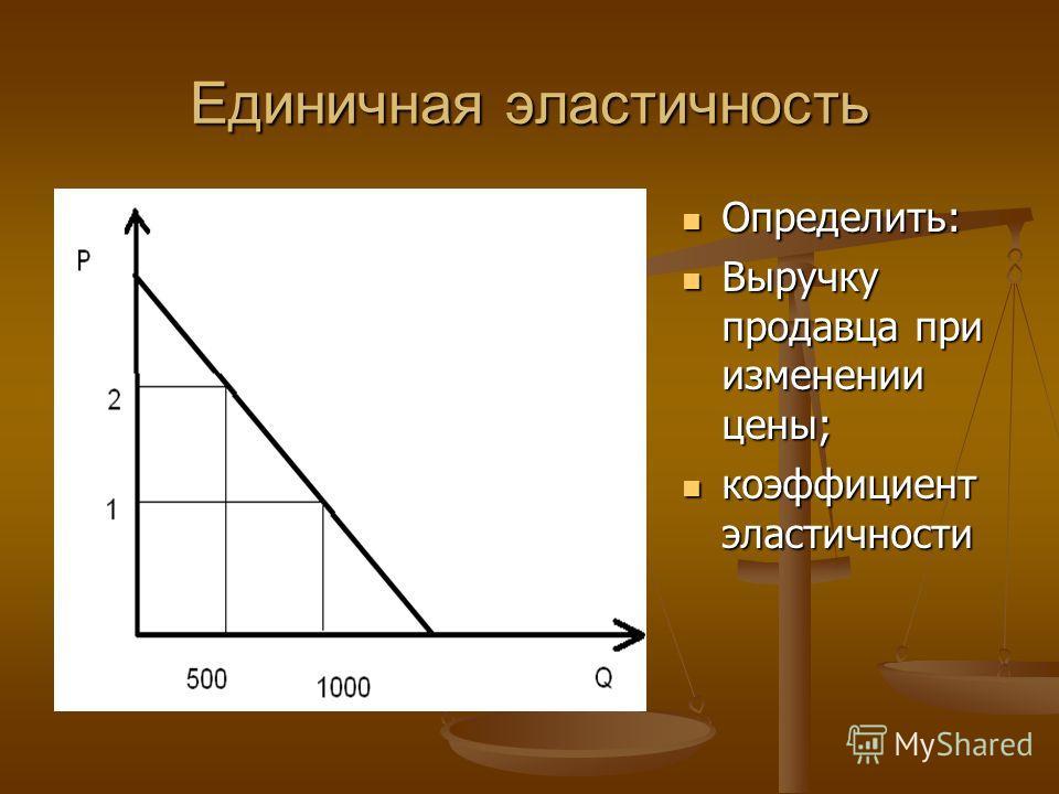 Единичная эластичность Определить: Выручку продавца при изменении цены; коэффициент эластичности