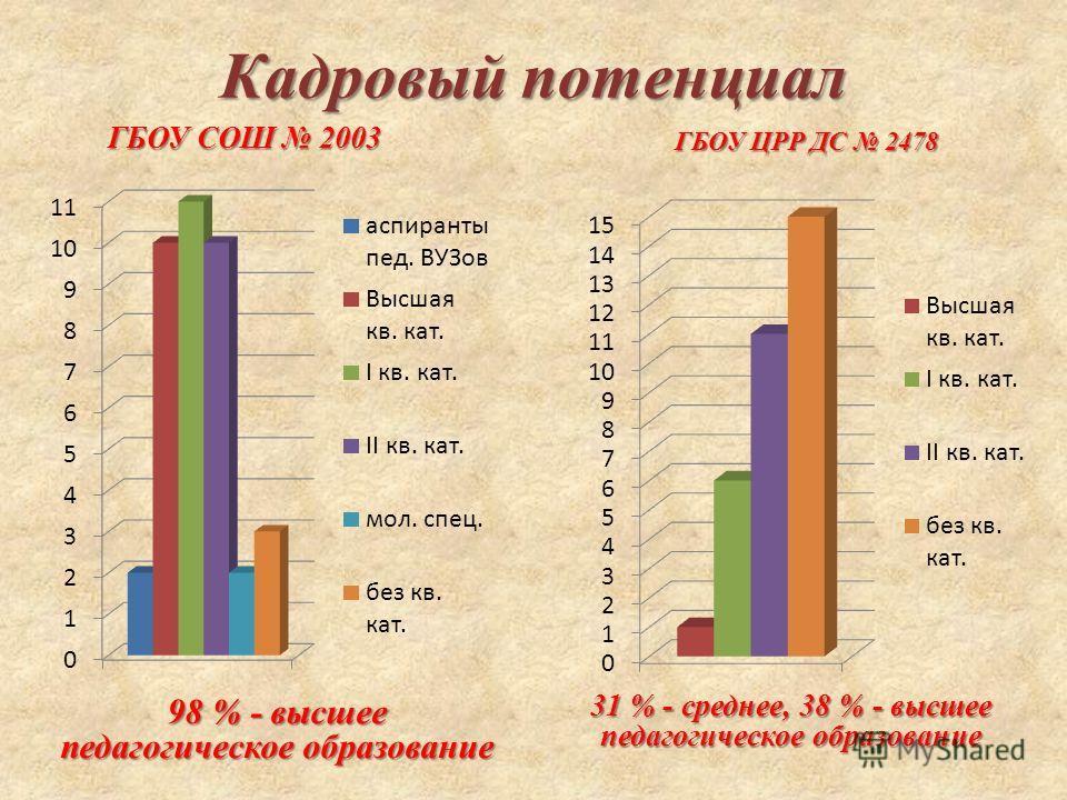 Кадровый потенциал ГБОУ СОШ 2003 98 % - высшее педагогическое образование ГБОУ ЦРР ДС 2478 31 % - среднее, 38 % - высшее педагогическое образование