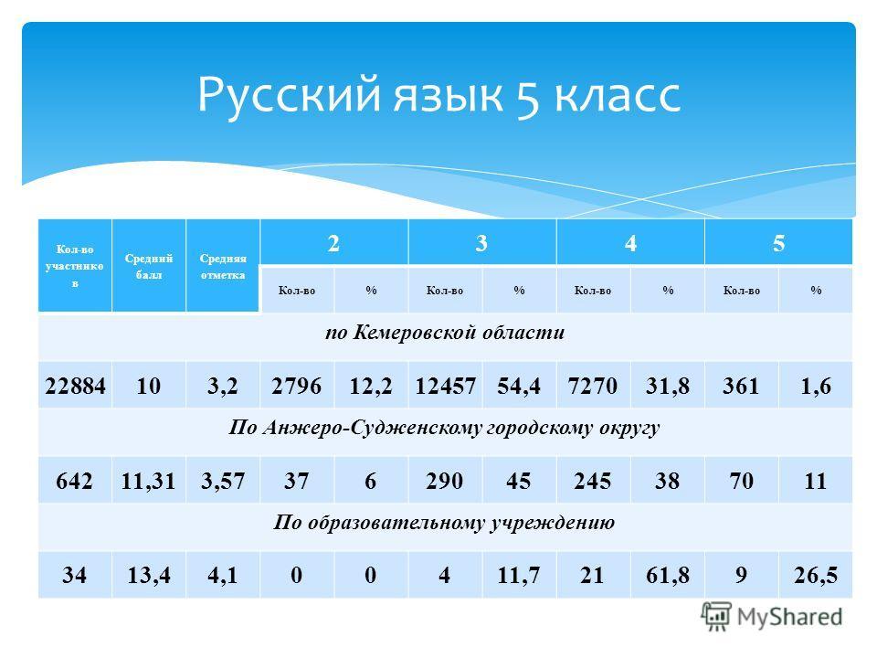 Кол-во участнико в Средний балл Средняя отметка 2345 Кол-во% % % % по Кемеровской области 22884103,2279612,21245754,4727031,83611,6 По Анжеро-Судженскому городскому округу 64211,313,5737629045245387011 По образовательному учреждению 3413,44,100411,72