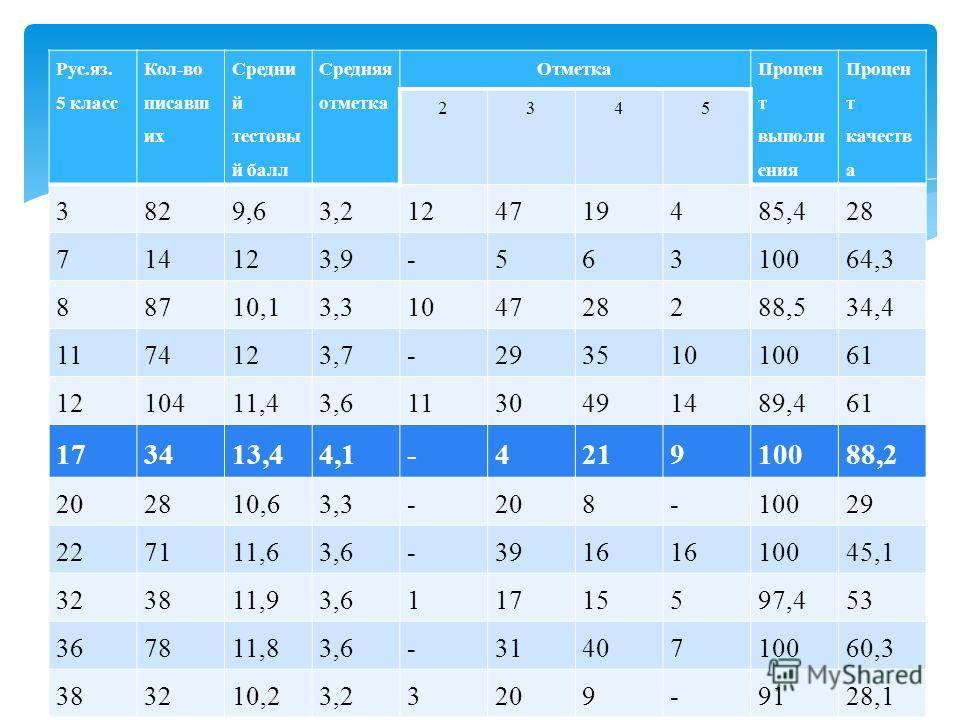 Рус.яз. 5 класс Кол-во писавш их Средни й тестовы й балл Средняя отметка Отметка Процен т выполн ения Процен т качеств а 2345 3829,63,2124719485,428 714123,9-56310064,3 88710,13,3104728288,534,4 1174123,7-29351010061 1210411,43,61130491489,461 173413