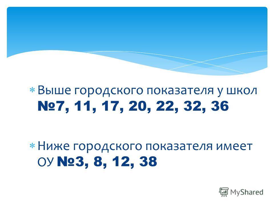 Выше городского показателя у школ 7, 11, 17, 20, 22, 32, 36 Ниже городского показателя имеет ОУ 3, 8, 12, 38