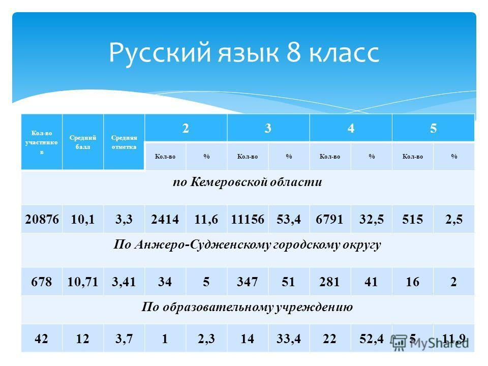 Кол-во участнико в Средний балл Средняя отметка 2345 Кол-во% % % % по Кемеровской области 2087610,13,3241411,61115653,4679132,55152,5 По Анжеро-Судженскому городскому округу 67810,713,413453475128141162 По образовательному учреждению 42123,712,31433,