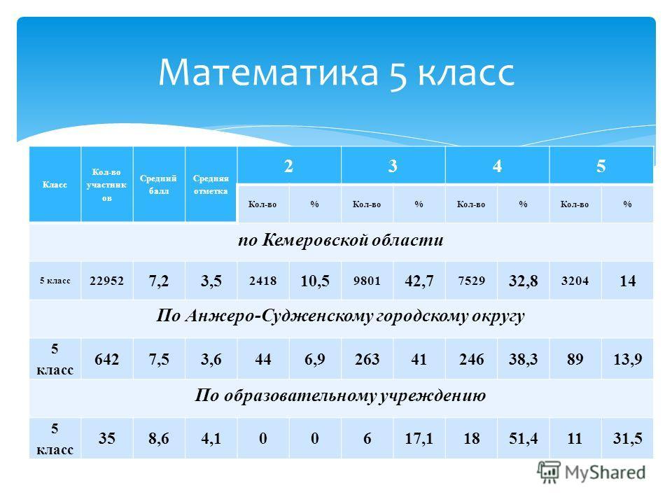 Класс Кол-во участник ов Средний балл Средняя отметка 2345 Кол-во% % % % по Кемеровской области 5 класс 22952 7,23,5 2418 10,5 9801 42,7 7529 32,8 3204 14 По Анжеро-Судженскому городскому округу 5 класс 6427,53,6446,92634124638,38913,9 По образовател