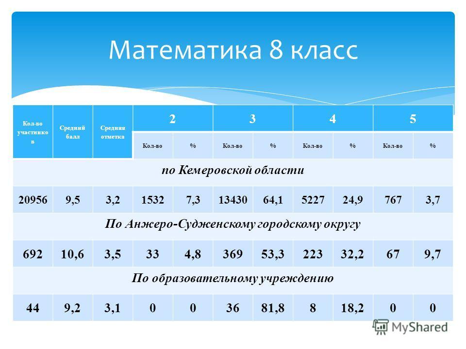 Кол-во участнико в Средний балл Средняя отметка 2345 Кол-во% % % % по Кемеровской области 209569,53,215327,31343064,1522724,97673,7 По Анжеро-Судженскому городскому округу 69210,63,5334,836953,322332,2679,7 По образовательному учреждению 449,23,10036