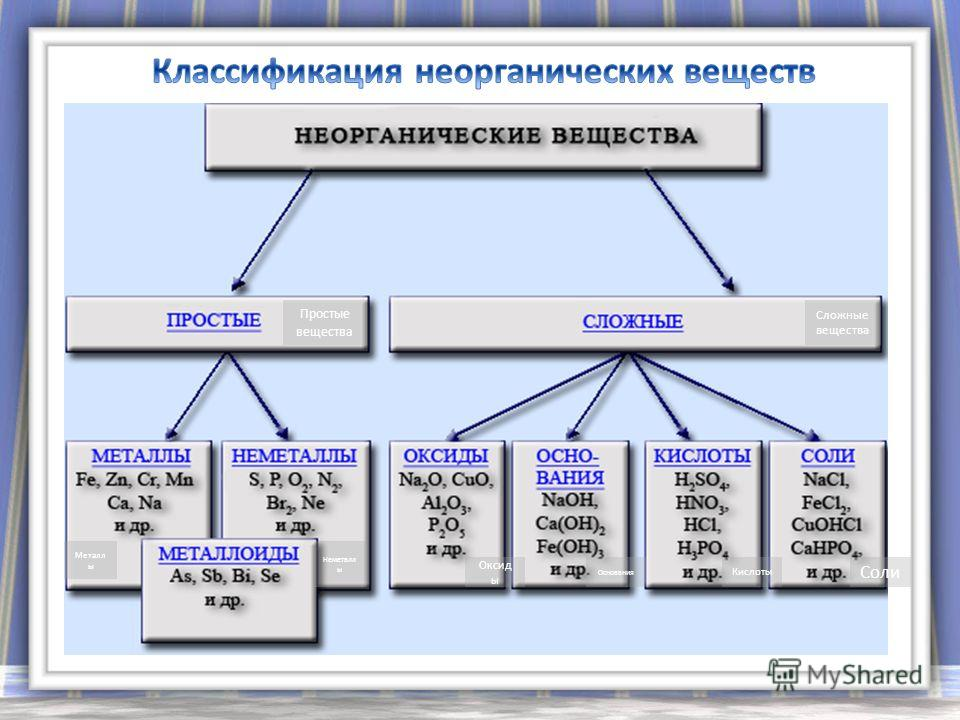 Сложные вещества Соли Кислоты Основания Оксид ы Неметалл ы Металл ы Простые вещества