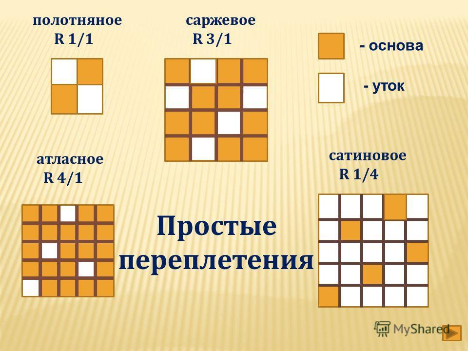 полотняное R 1/1 саржевое R 3/1 атласное R 4/1 сатиновое R 1/4 Простые переплетения - основа - уток
