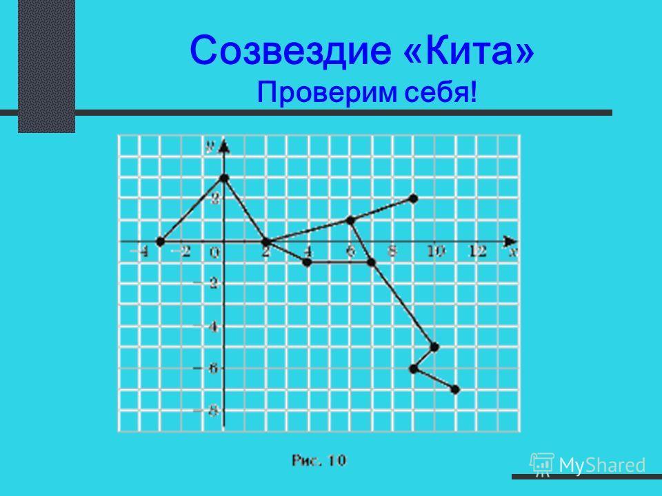 Созвездие «Кита» Строим вместе. Коорд_плоскость\zsv_M2.exe (2;0) (-3;0) (0;3) (2;0) (4;-1) (7;-1) (6;1) (2;0) (11;-7) (9;-6) (10;-5) (7;-1) (9;2) (6;1)