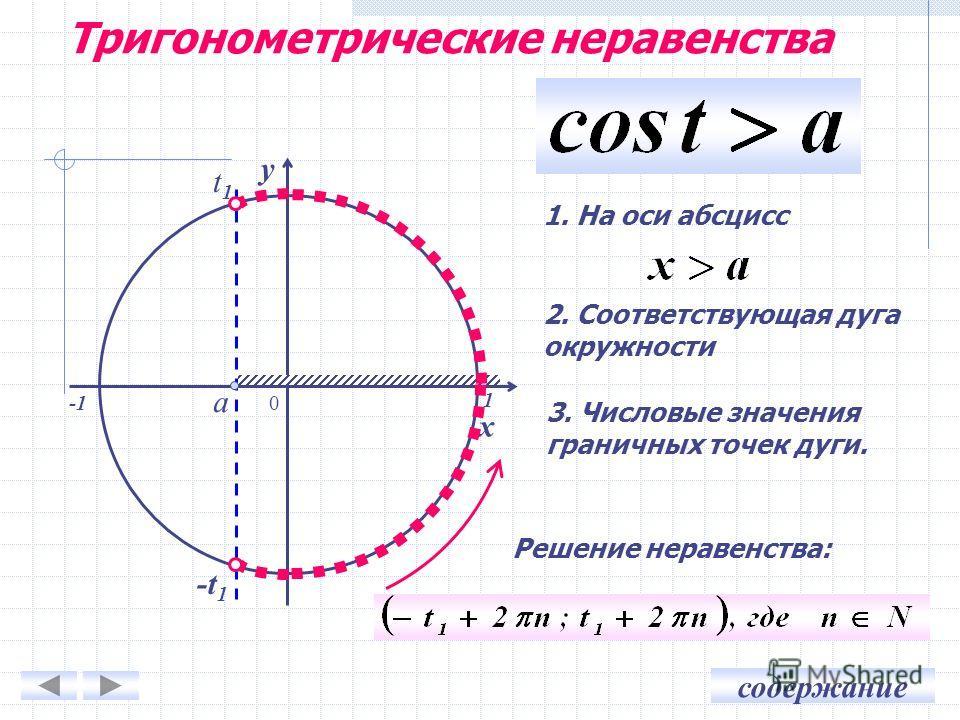 содержание Тригонометрические неравенства 0 x y 1. На оси абсцисс 2. Соответствующая дуга окружности 3. Числовые значения граничных точек дуги. Решение неравенства: a t1t1 -t 1 1