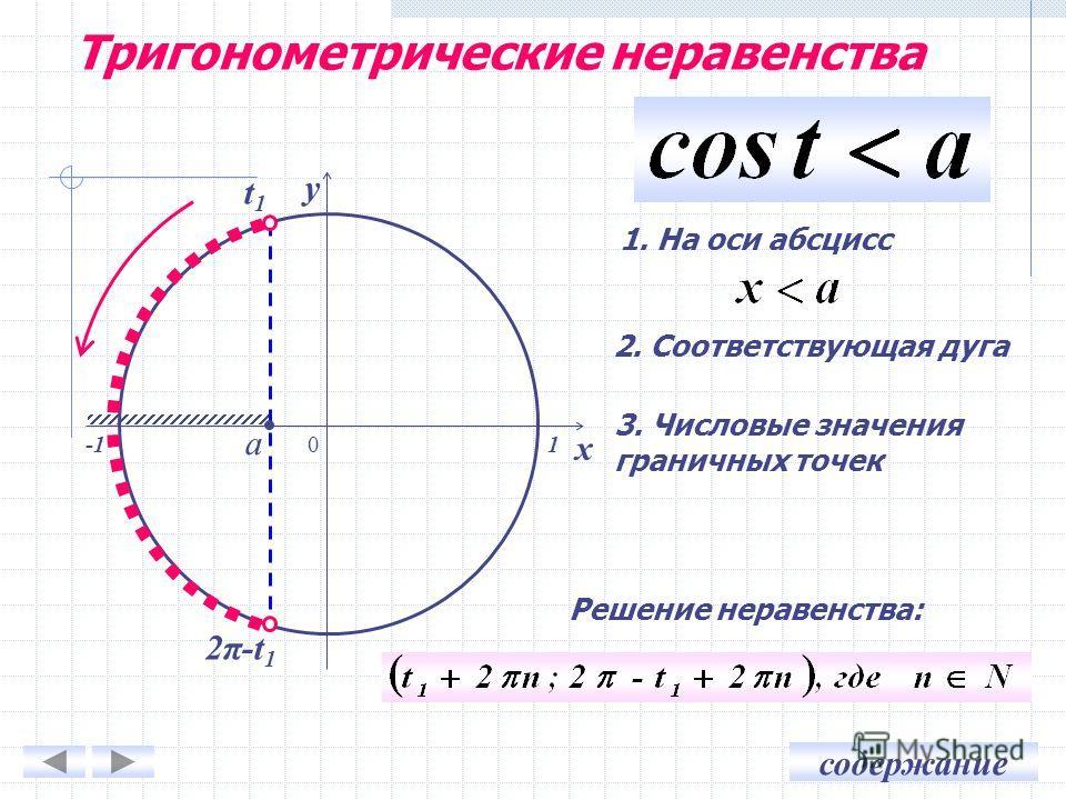 содержание 0 x y 1. На оси абсцисс 2. Соответствующая дуга 3. Числовые значения граничных точек a t1t1 2π-t 1 1 Решение неравенства: Тригонометрические неравенства