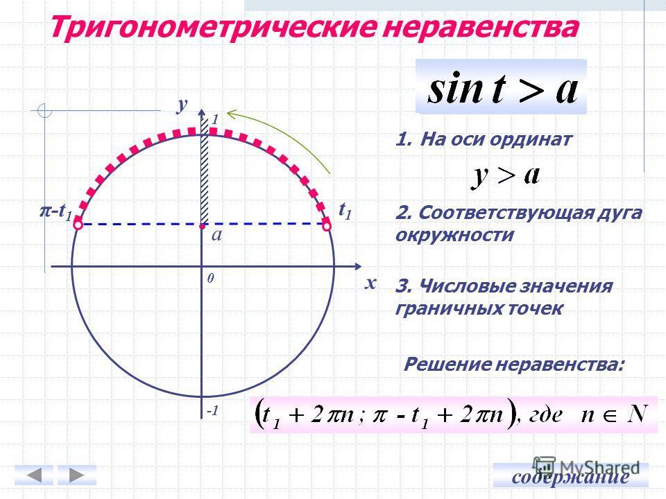 содержание 0 x y 1.На оси ординат 2. Соответствующая дуга окружности 3. Числовые значения граничных точек a t1t1 π-t 1 1 Решение неравенства: Тригонометрические неравенства