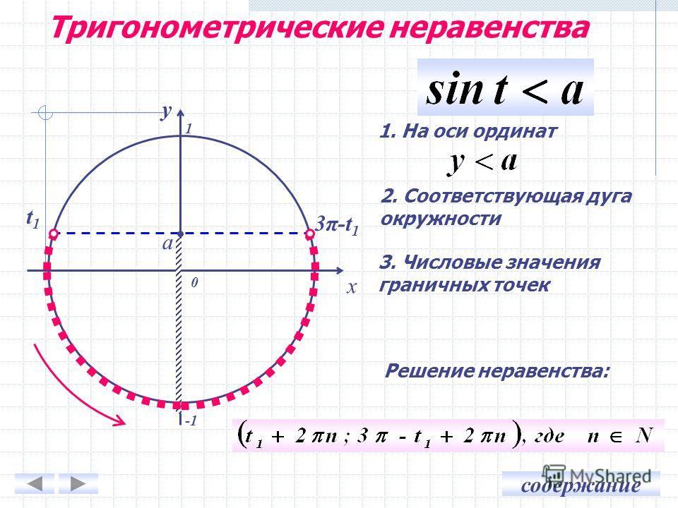 содержание 0 x y 1. На оси ординат 2. Соответствующая дуга окружности 3. Числовые значения граничных точек a 3π-t13π-t1 t1t1 1 Решение неравенства: Тригонометрические неравенства