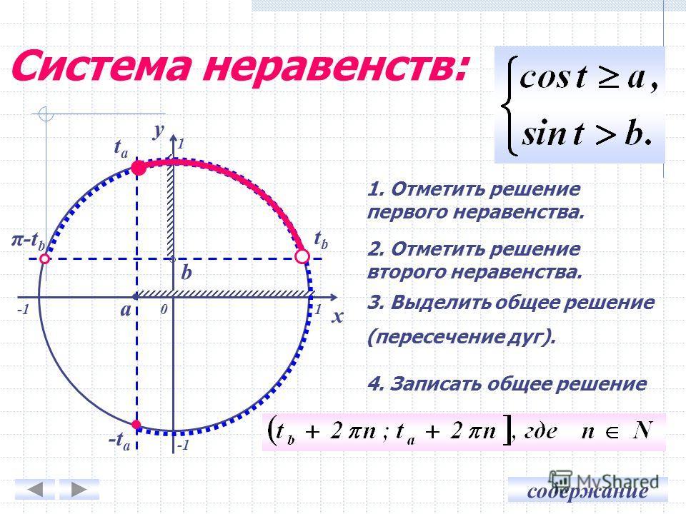 содержание Система неравенств: 0 x y a tata -t a 1 b tbtb π-t b 1 1. Отметить решение первого неравенства. 2. Отметить решение второго неравенства. 3. Выделить общее решение (пересечение дуг). 4. Записать общее решение