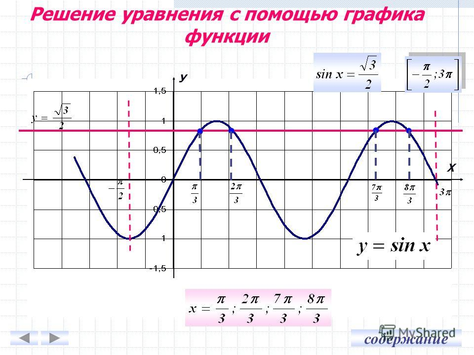 содержание У Х Решение уравнения с помощью графика функции