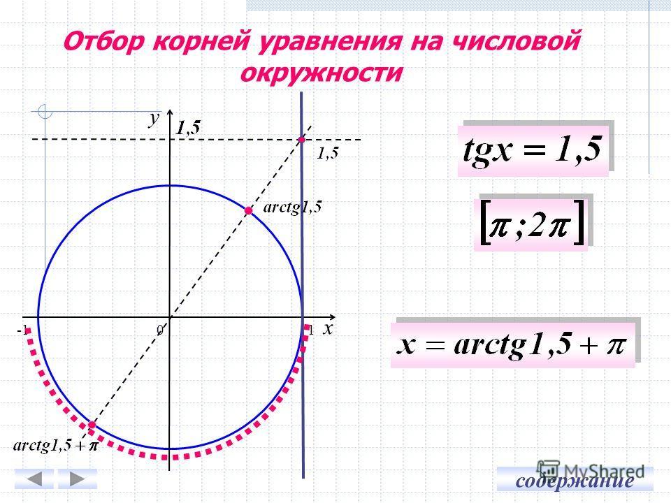 содержание 0 x y 1 Отбор корней уравнения на числовой окружности