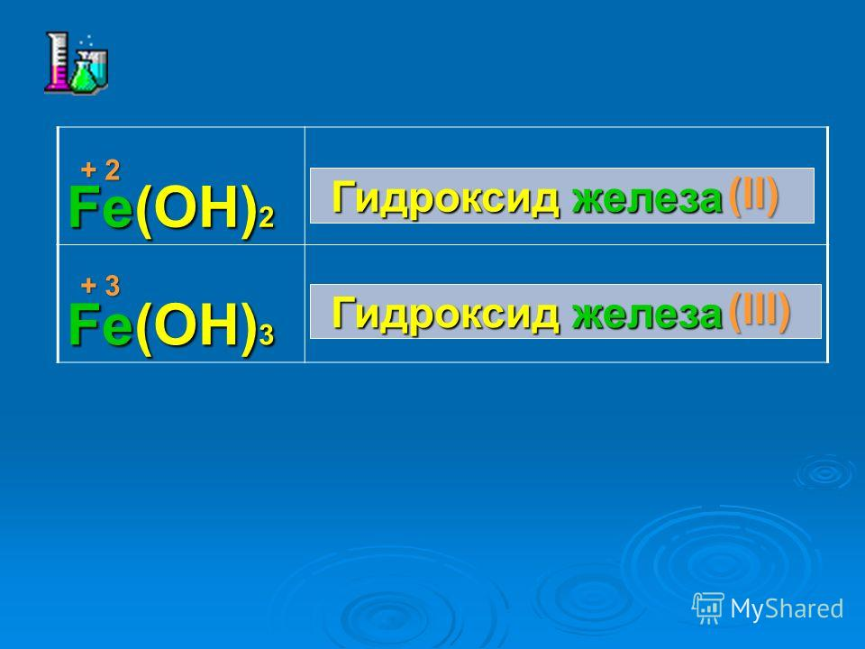 Fe(OH) 2 Fe(OH) 3 Гидроксид железа Гидроксид железа (II) (III) + 2 + 3