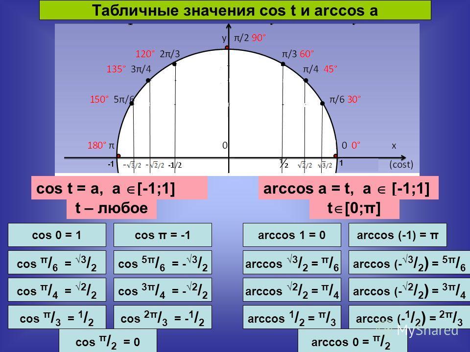 Табличные значения cos t и arccos a cos t = a, a [-1;1]arccos a = t, a [-1;1] t [0;π] t – любое cos 0 = 1arccos 1 = 0 cos π / 6 = 3 / 2 cos π / 4 = 2 / 2 cos π / 3 = 1 / 2 cos π / 2 = 0 cos 2π / 3 = - 1 / 2 cos 3π / 4 = - 2 / 2 cos 5π / 6 = - 3 / 2 c