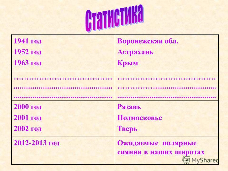 1941 год 1952 год 1963 год Воронежская обл. Астрахань Крым …………………………………........................................................................................................ ………………………………… ……………......................................................