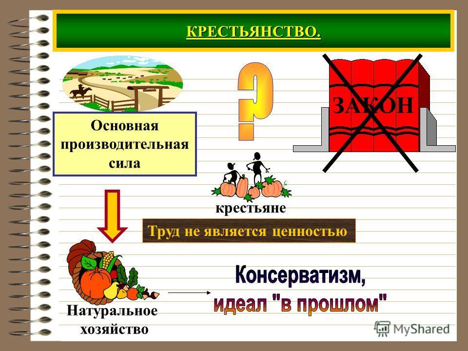 КРЕСТЬЯНСТВО. крестьяне Основная производительная сила ЗАКОН Труд не является ценностью Натуральное хозяйство