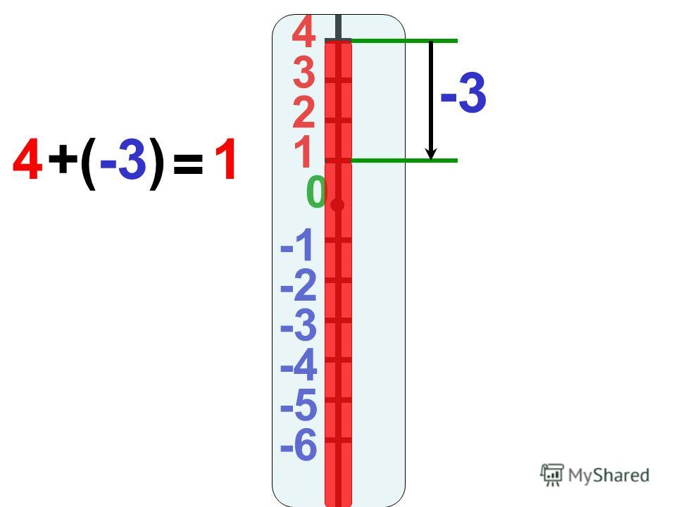 4 3 2 1 0 -2 -3 -4 -5 -6 -3 4(-3)+ = 1