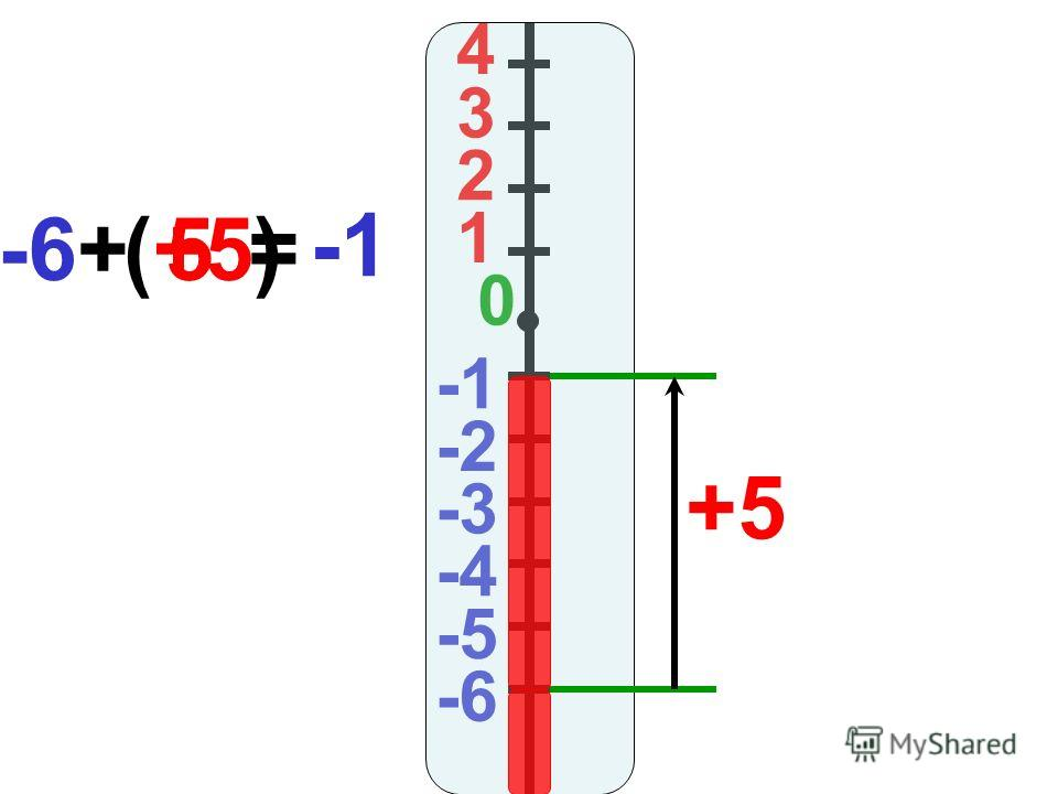 4 3 2 1 0 -2 -3 -4 -5 -6 +5 -6+(+5)= 5