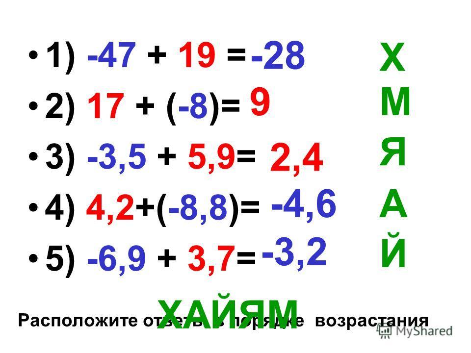 1) -47 + 19 = 2) 17 + (-8)= 3) -3,5 + 5,9= 4) 4,2+(-8,8)= 5) -6,9 + 3,7= -28 9 2,4 -4,6 -3,2 Х А Й Я М Расположите ответы в порядке возрастания ХАЙЯМ