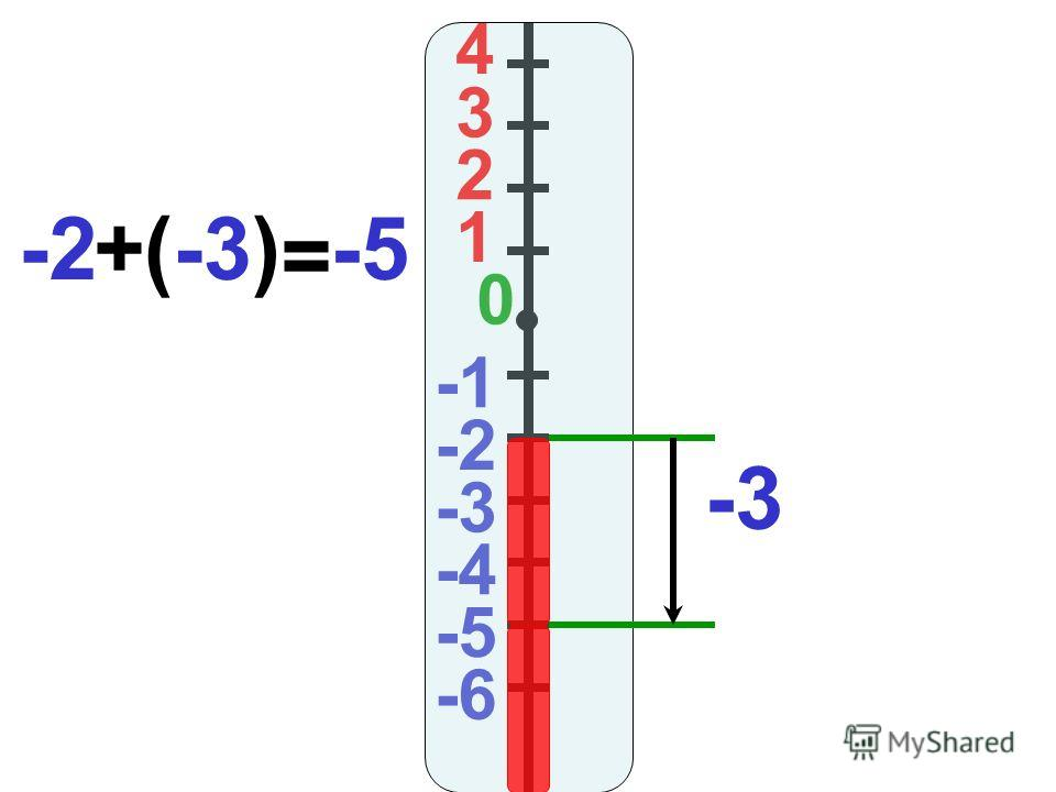 4 3 2 1 0 -2 -3 -4 -5 -6 -3 -2+(-3) = -5
