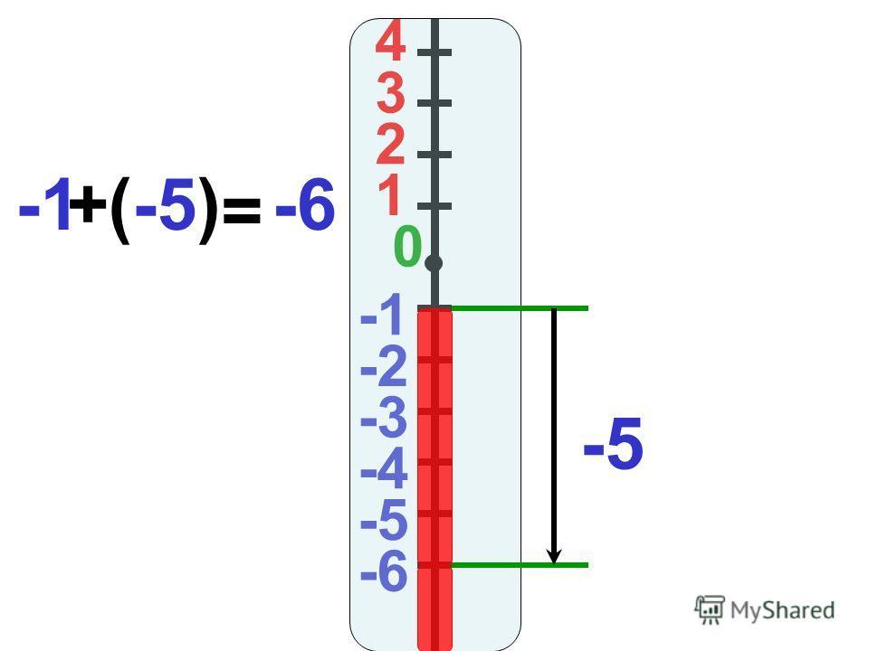4 3 2 1 0 -2 -3 -4 -5 -6 (-5)-6+ = -5