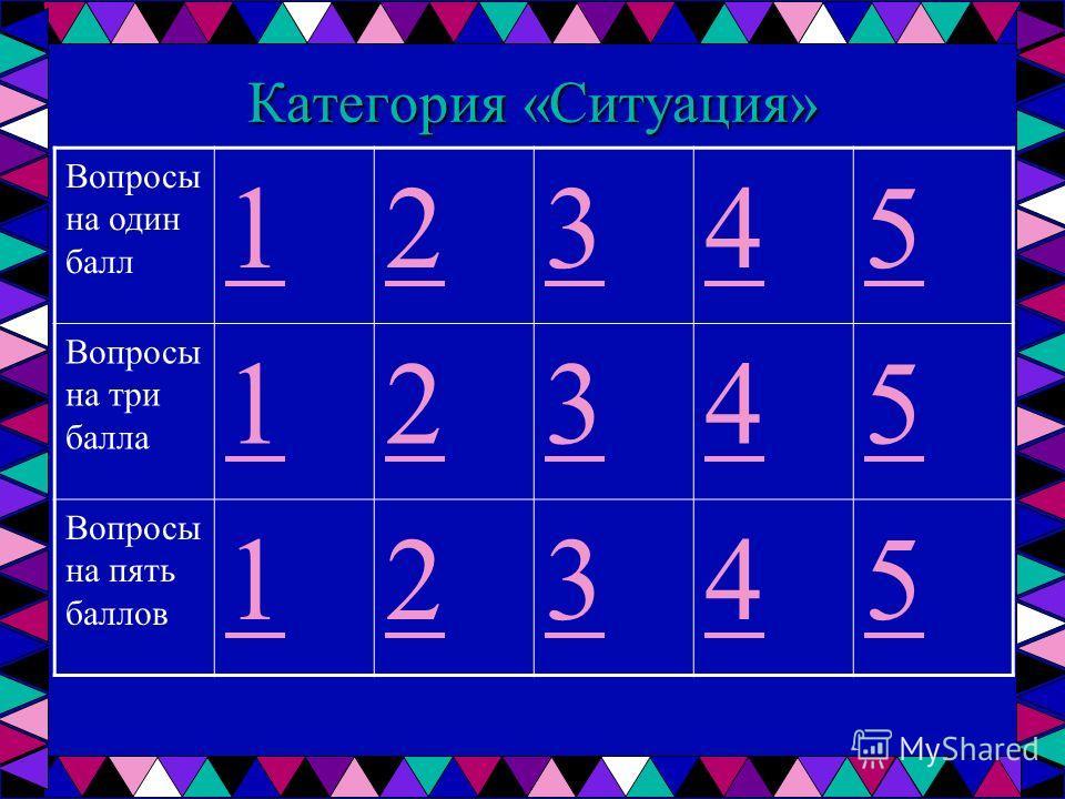 Категория «Ситуация» Вопросы на один балл 12345 Вопросы на три балла 12345 Вопросы на пять баллов 12345