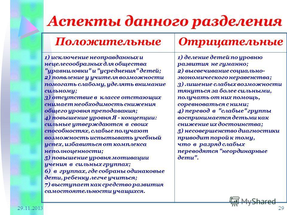 29.11.2013 29 Аспекты данного разделения ПоложительныеОтрицательные 1) исключение неоправданных и нецелесообразных для общества