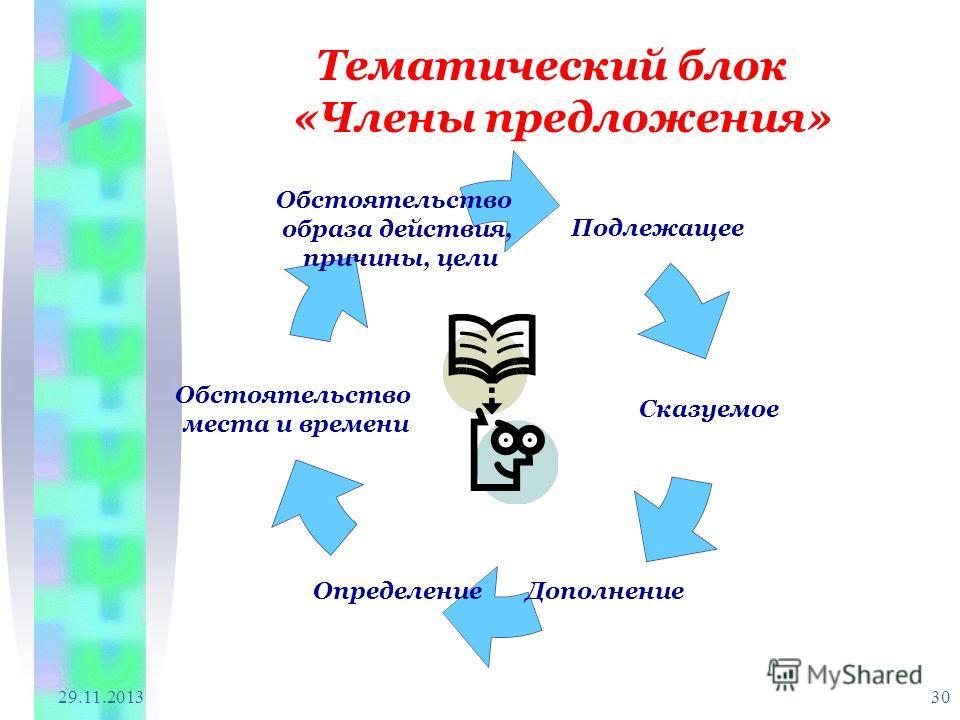 29.11.2013 30 Тематический блок «Члены предложения»