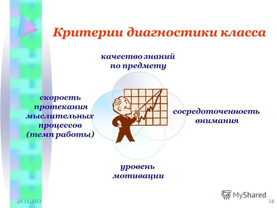 29.11.2013 38 Критерии диагностики класса