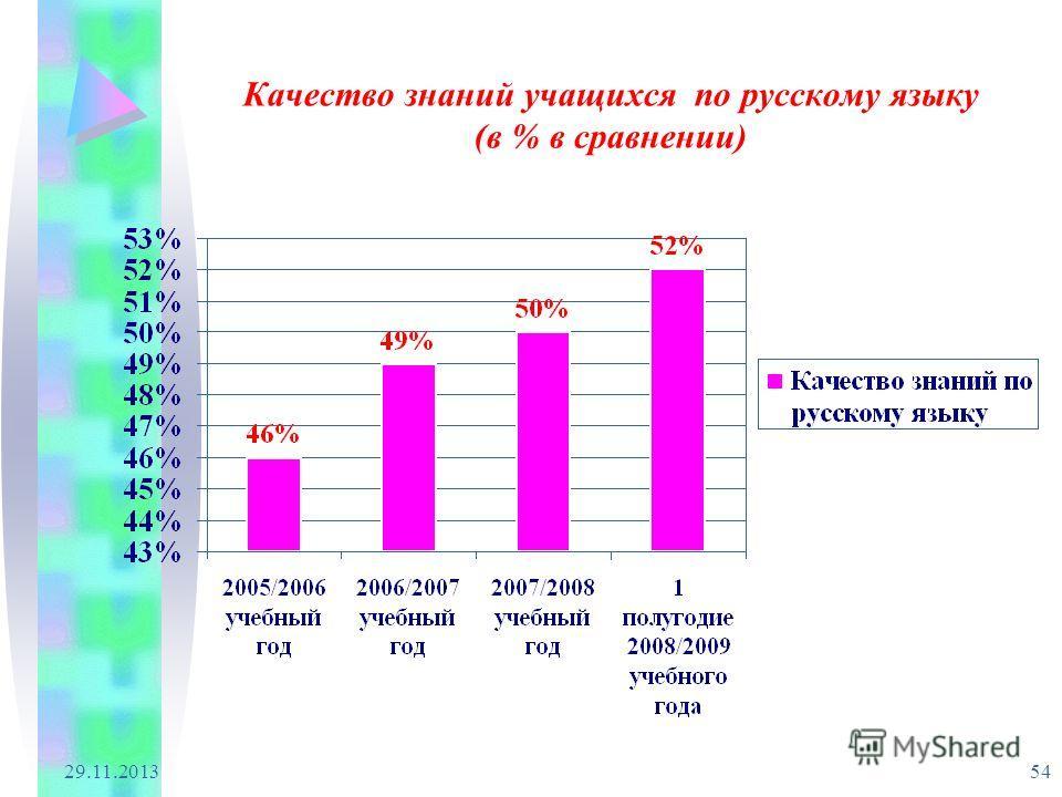 29.11.2013 54 Качество знаний учащихся по русскому языку (в % в сравнении)