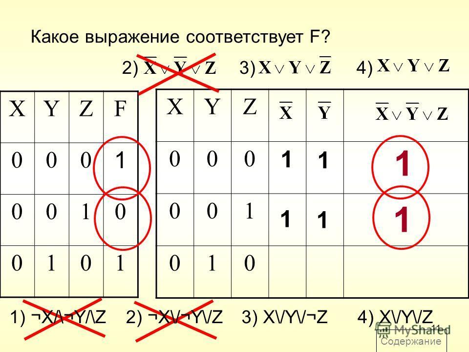 11 Какое выражение соответствует F? XYZF 000 1 0010 0101 2)2)3)4) XYZ 000 001 010 1 1 1 1 1 1 1) ¬X/\¬Y/\Z2) ¬X\/¬Y\/Z3) X\/Y\/¬Z4) X\/Y\/Z Содержание