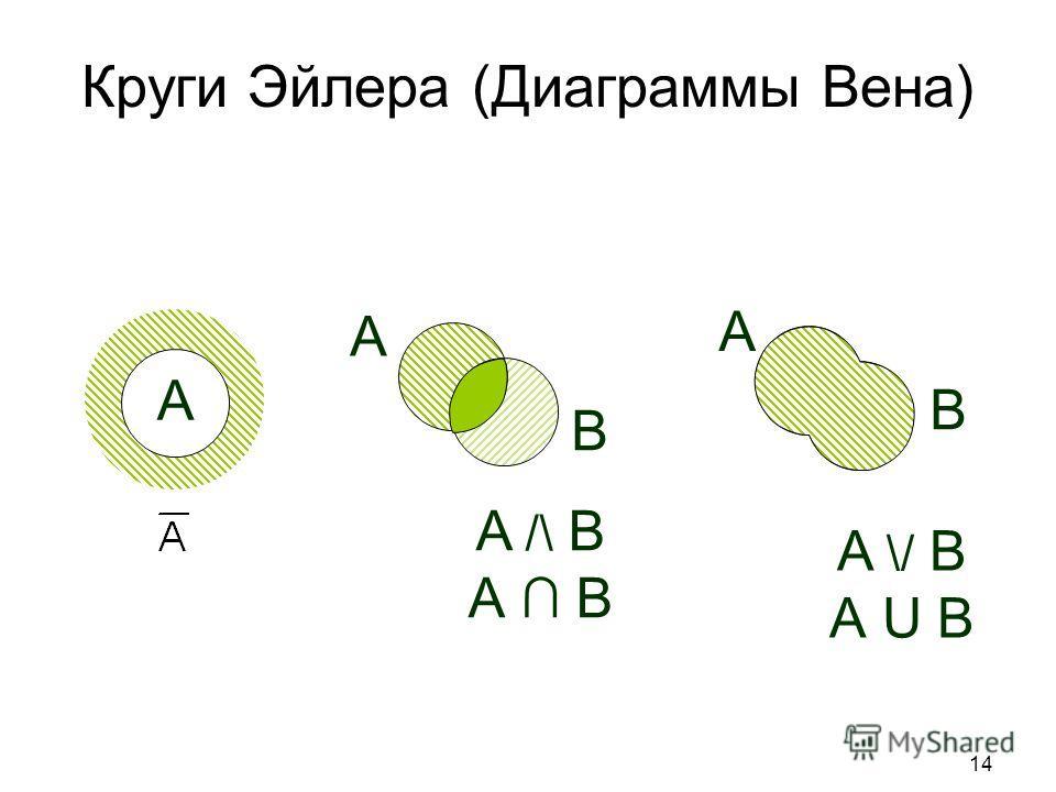 14 A B A A /\ B А B A B A \/ B А U B Круги Эйлера (Диаграммы Вена)