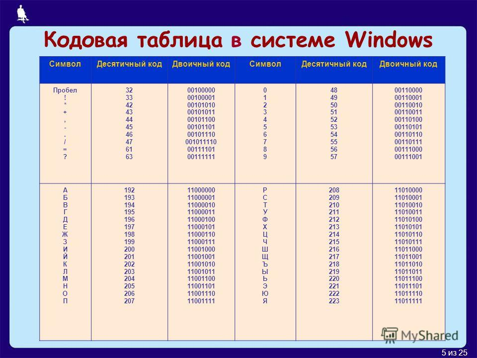 5 из 25 Кодовая таблица в системе Windows СимволДесятичный кодДвоичный кодСимволДесятичный кодДвоичный код Пробел ! * +, -. / = ? 32 33 42 43 44 45 46 47 61 63 00100000 00100001 00101010 00101011 00101100 00101101 00101110 001011110 00111101 00111111