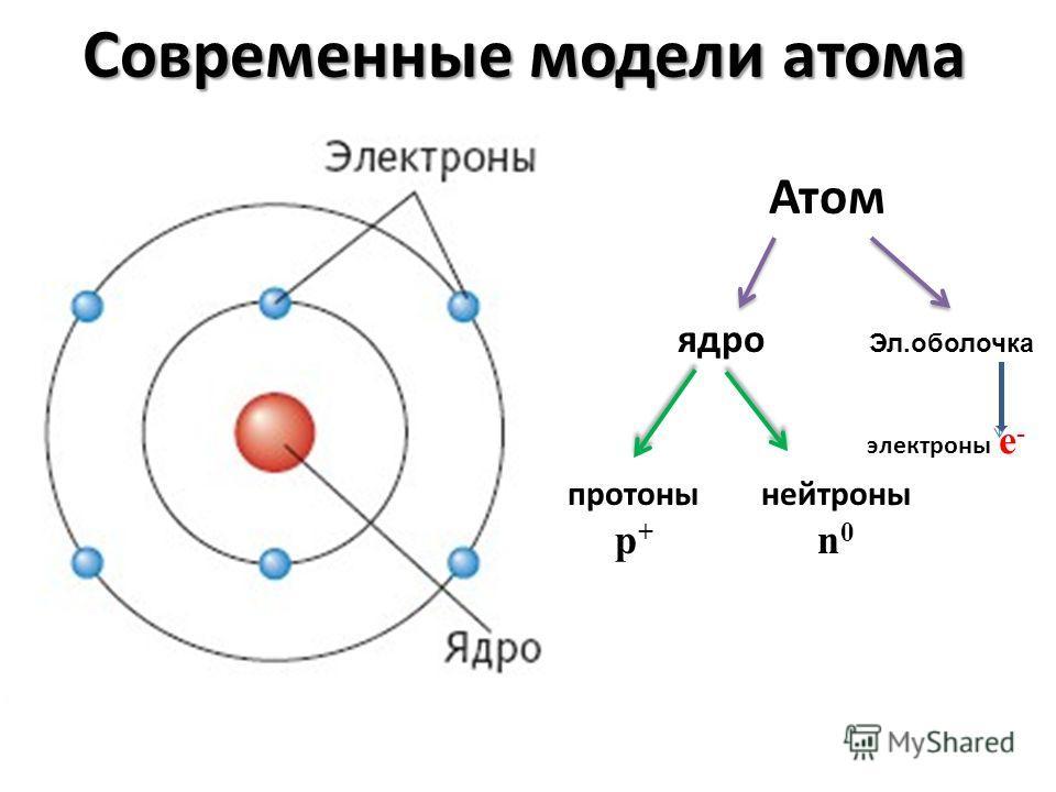 Современные модели атома Атом ядро электроны е - протоны p + нейтроны n 0 Эл.оболочка