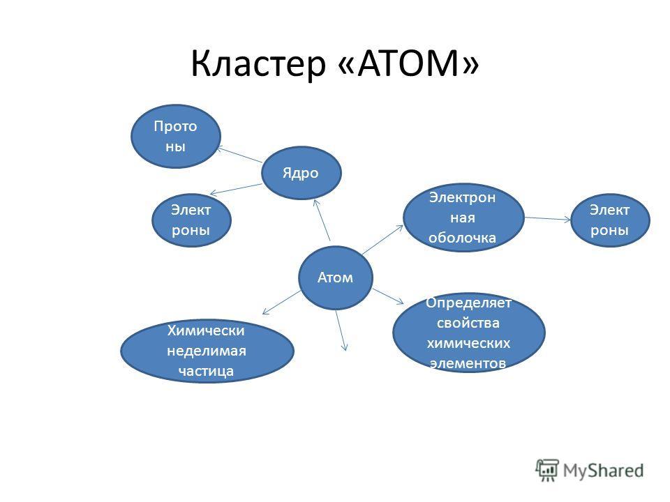 Кластер «АТОМ» Атом Ядро Электрон ная оболочка Элект роны Прото ны Элект роны Химически неделимая частица Определяет свойства химических элементов