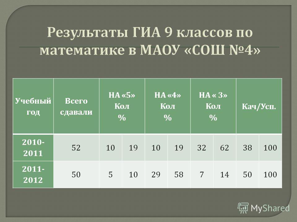 Учебный год Всего сдавали НА «5» Кол % НА «4» Кол % НА « 3» Кол % Кач / Усп. 2010- 2011 5210191019326238100 2011- 2012 50510295871450100