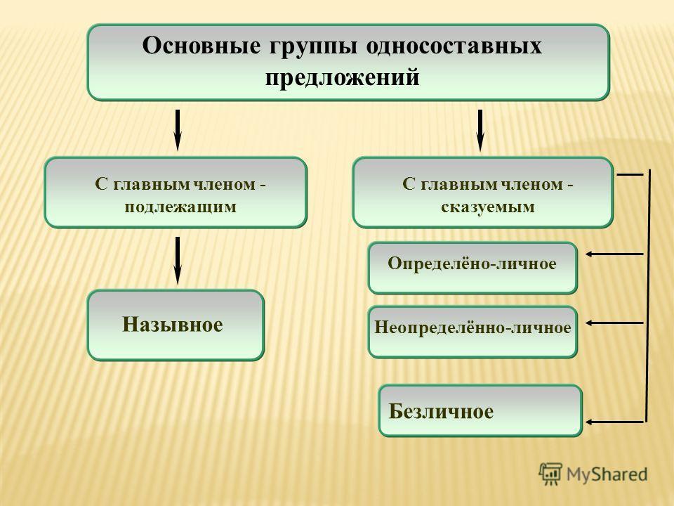 Основные группы односоставных предложений Назывное С главным членом - подлежащим С главным членом - сказуемым Определёно-личное Безличное Неопределённо-личное
