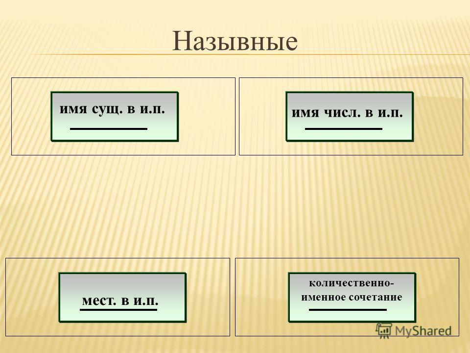 Назывные имя сущ. в и.п. мест. в и.п. имя числ. в и.п. количественно- именное сочетание