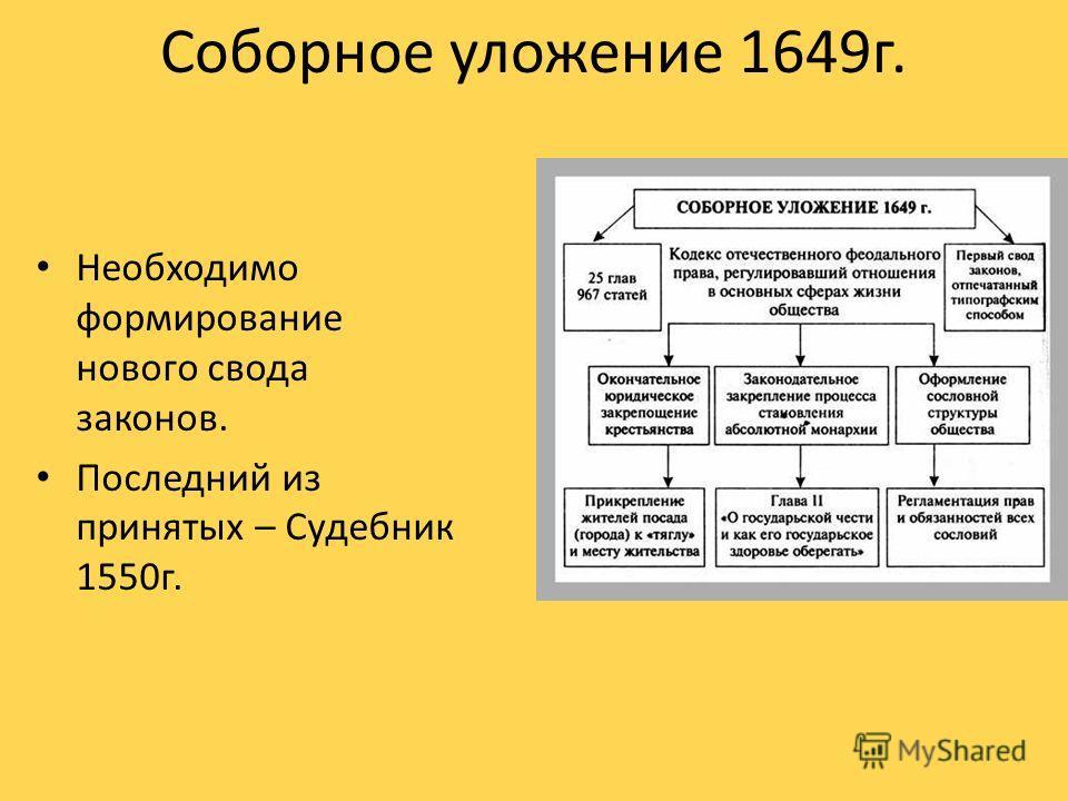 Соборное уложение 1649г. Необходимо формирование нового свода законов. Последний из принятых – Судебник 1550г.