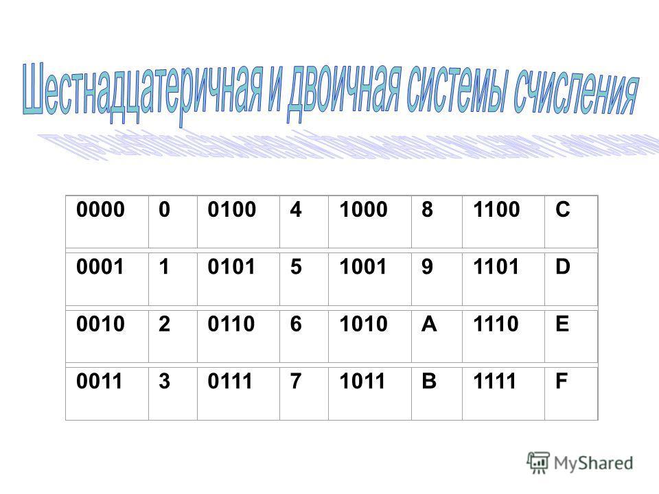 0000001004100081100C 0001101015100191101D 00102011061010A1110E 00113011171011B1111F